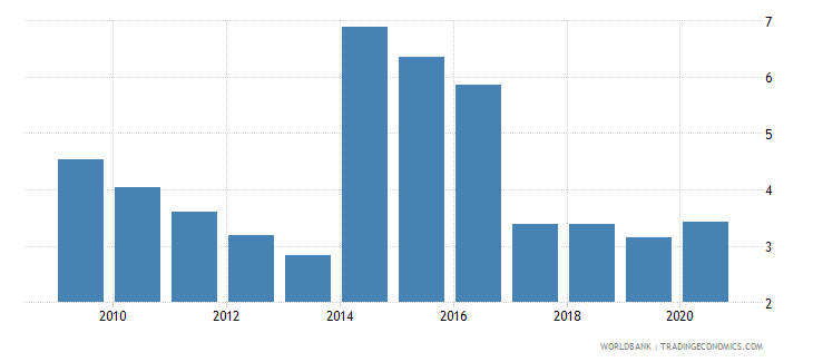 belize employers total percent of employment wb data