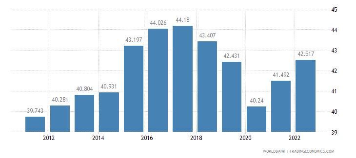 belize employment to population ratio 15 plus  female percent wb data