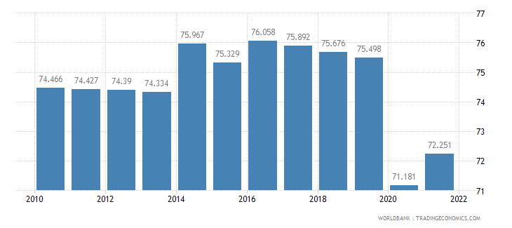 belize employment to population ratio 15 plus  male percent wb data