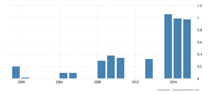 belize expenditure on pre primary as percent of total government expenditure percent wb data
