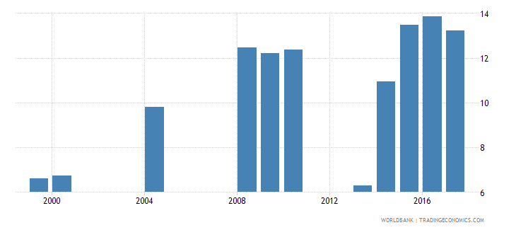 belize expenditure on upper secondary as percent of government expenditure on education percent wb data