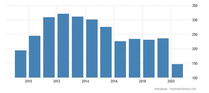 belize export value index 2000  100 wb data