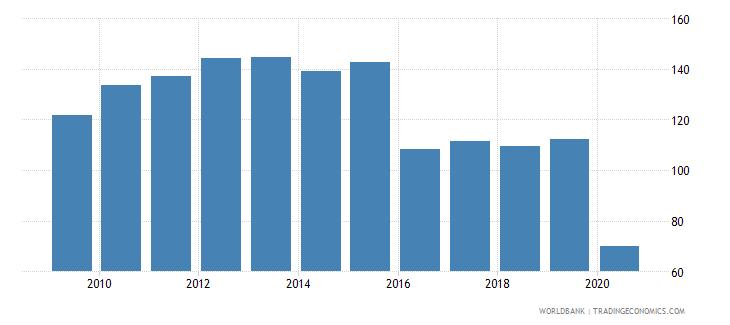 belize export volume index 2000  100 wb data