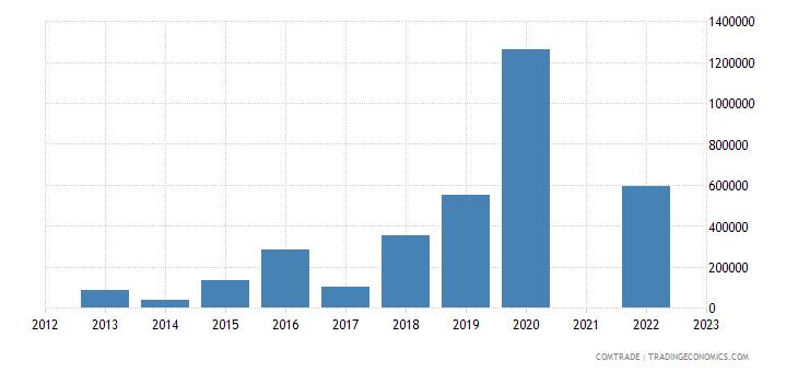 belize exports australia