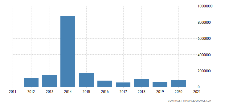 belize exports canada