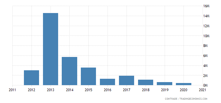 belize exports china