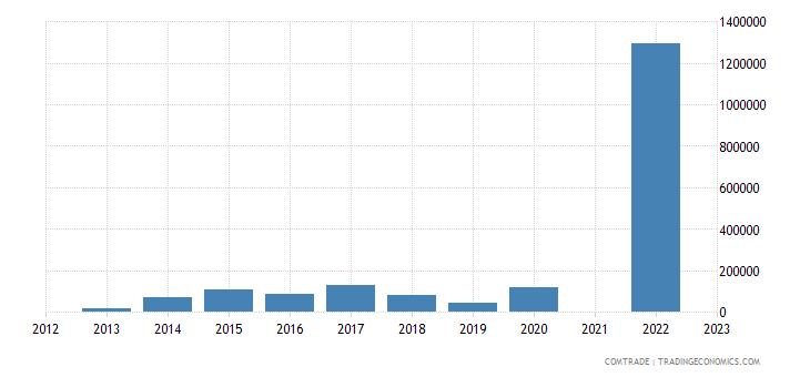 belize exports dominica