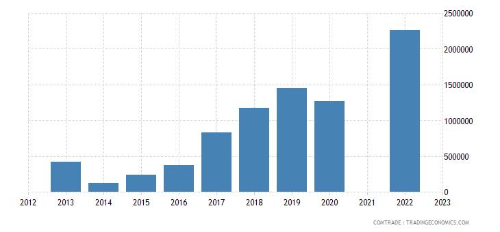 belize exports france