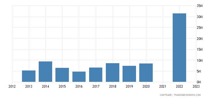 belize exports guatemala