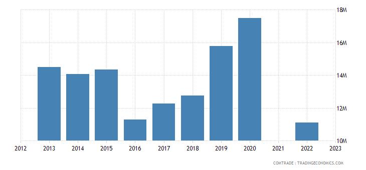 belize exports ireland