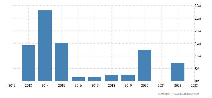 belize exports mexico