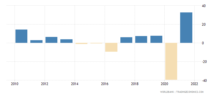 belize exports of goods and services annual percent growth wb data