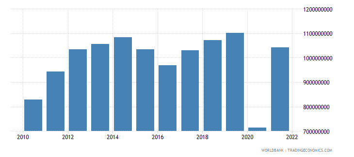 belize exports of goods and services bop us dollar wb data