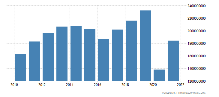belize exports of goods and services current lcu wb data