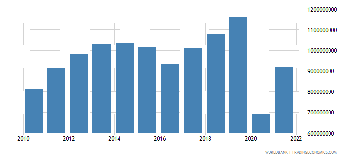 belize exports of goods and services us dollar wb data