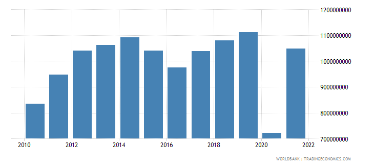 belize exports of goods services and income bop us dollar wb data