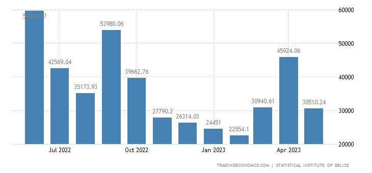 Belize Exports