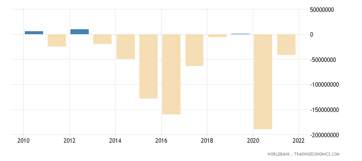 belize external balance on goods and services us dollar wb data