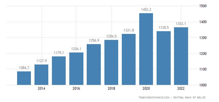 Belize Outstanding External Debt