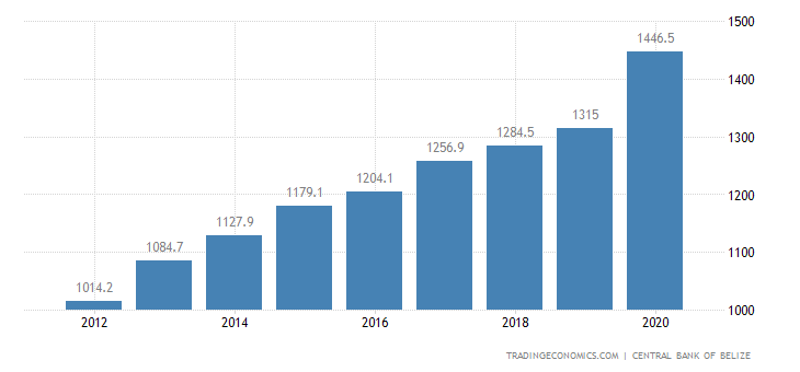 Belize Outstanding External Debt