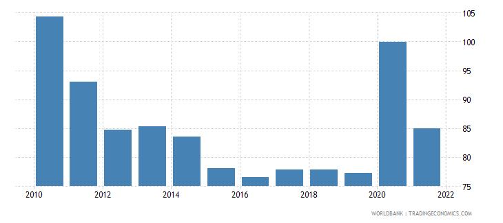 belize external debt stocks percent of gni wb data