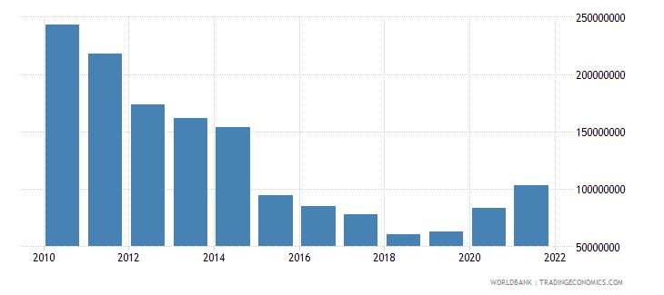 belize external debt stocks private nonguaranteed png dod us dollar wb data
