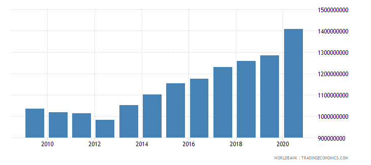 belize external debt stocks public and publicly guaranteed ppg dod us dollar wb data