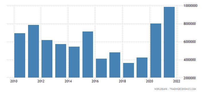 belize external debt stocks short term dod us dollar wb data
