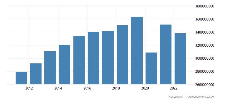 belize final consumption expenditure constant lcu wb data
