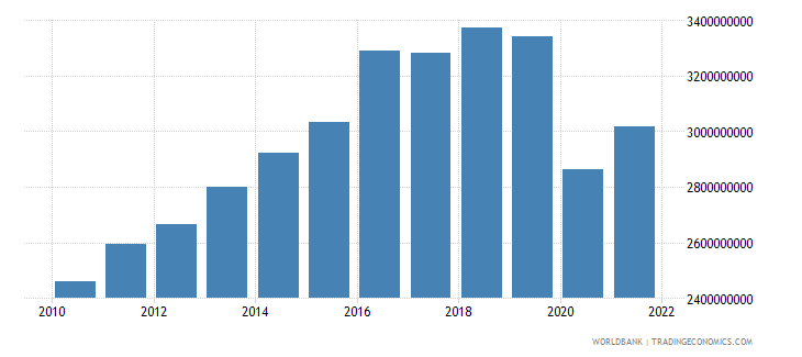 belize final consumption expenditure current lcu wb data