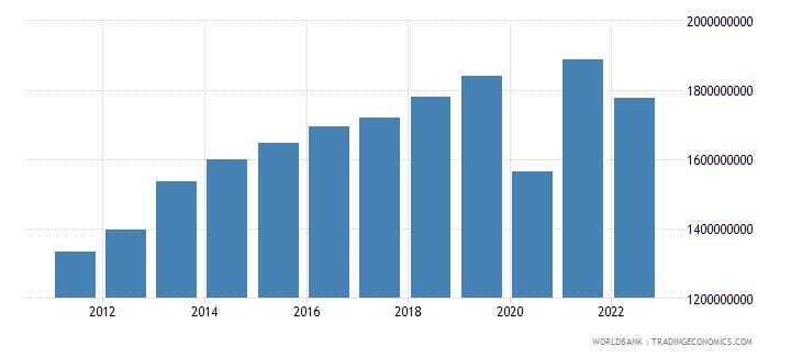 belize final consumption expenditure us dollar wb data