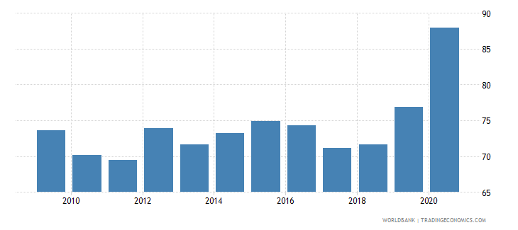 belize financial system deposits to gdp percent wb data
