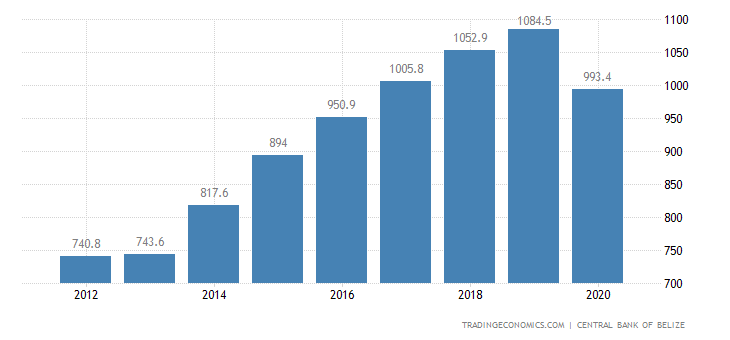 Belize Fiscal Expenditure