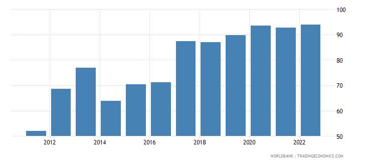 belize food exports percent of merchandise exports wb data