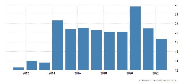 belize food imports percent of merchandise imports wb data