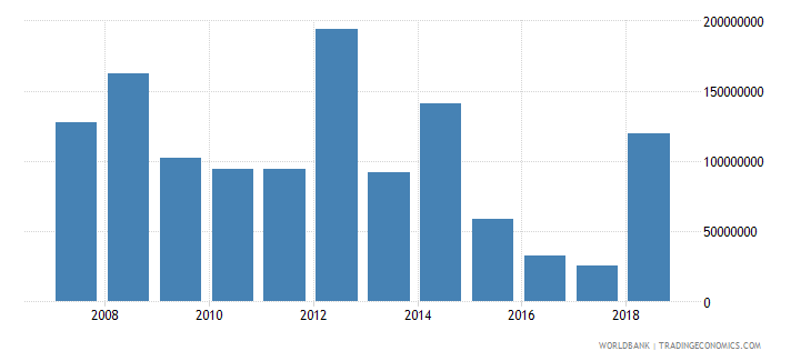 belize foreign direct investment net inflows in reporting economy drs us dollar wb data