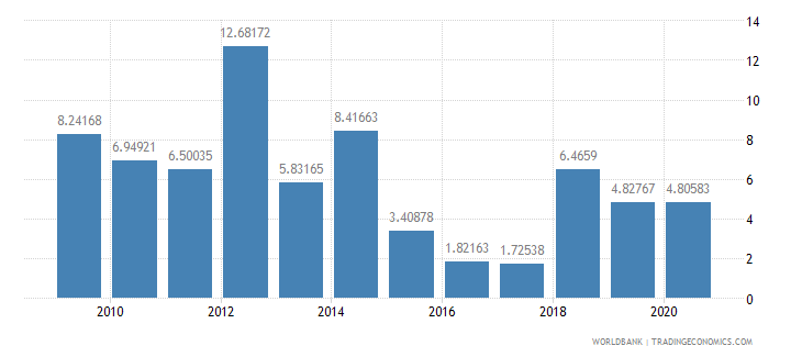 belize foreign direct investment net inflows percent of gdp wb data