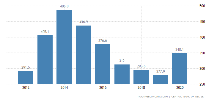 Belize Foreign Exchange Reserves