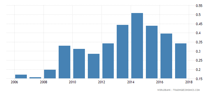 belize foreign reserves months import cover goods wb data