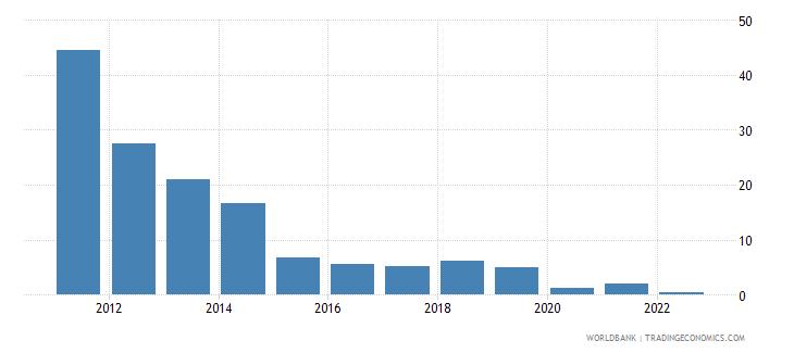 belize fuel exports percent of merchandise exports wb data
