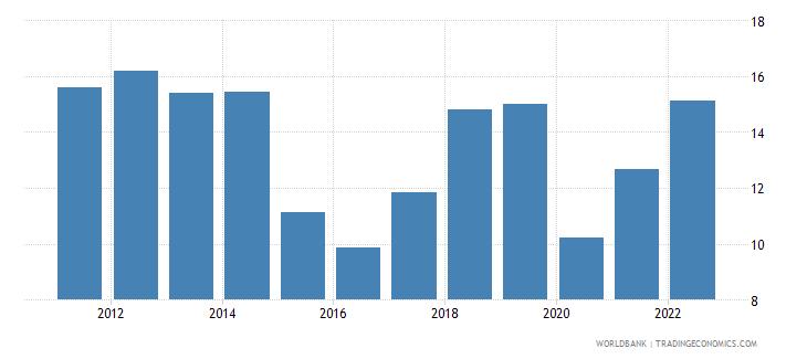belize fuel imports percent of merchandise imports wb data