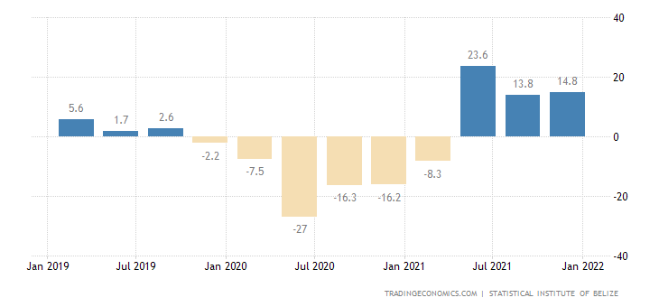 Belize GDP Annual Growth Rate