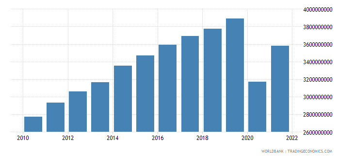 belize gdp at market prices linked series current lcu wb data