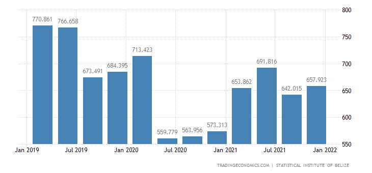 Belize GDP Constant Prices