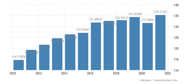 belize gdp deflator base year varies by country wb data
