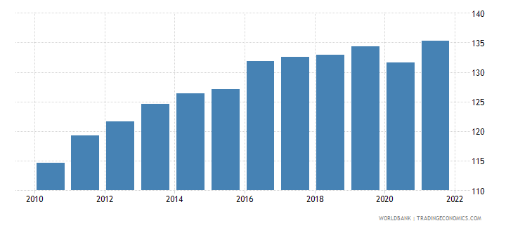 belize gdp deflator linked series base year varies by country wb data