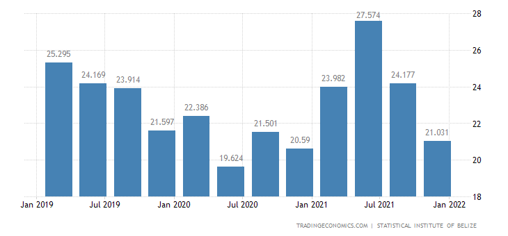 Belize GDP From Construction