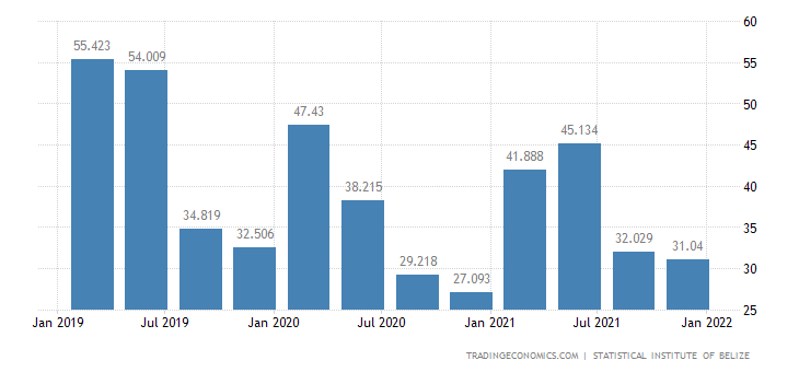 Belize GDP From Manufacturing (including mining)