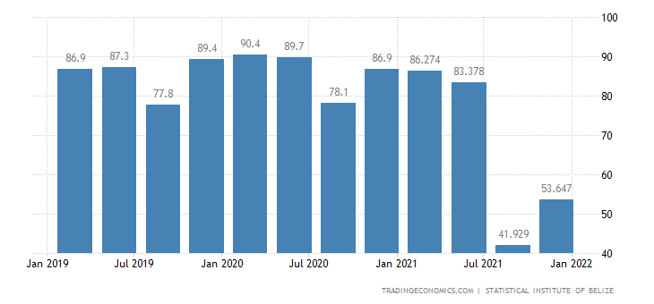 Belize GDP From Public Administration
