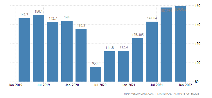 Belize GDP From Wholesale and Retail Trade